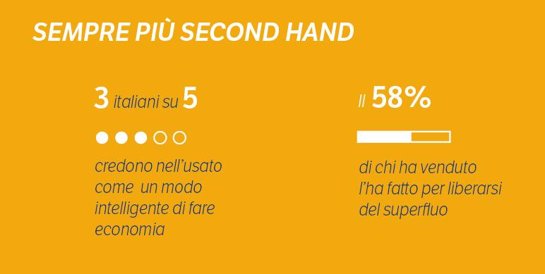 Second Hand Economy Osservatorio 2015 Doxa